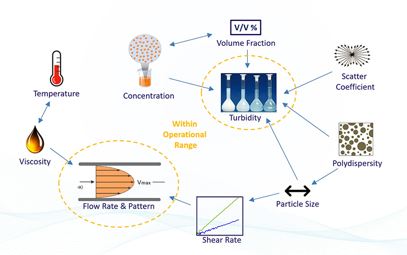 Expert instrumentation for the characterization of nanoparticle size, zeta potential, particle size distribution