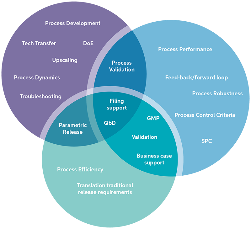 Process-control-process-monitoring