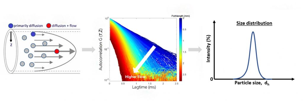 characterization-of-nanoparticles-nanoparticle-analysis-scattering-size-distribution